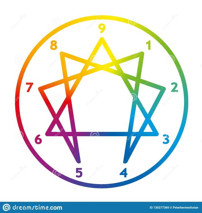 enneagram-numbers-circle-personality-ring-rainbow-colors-130277369[1]